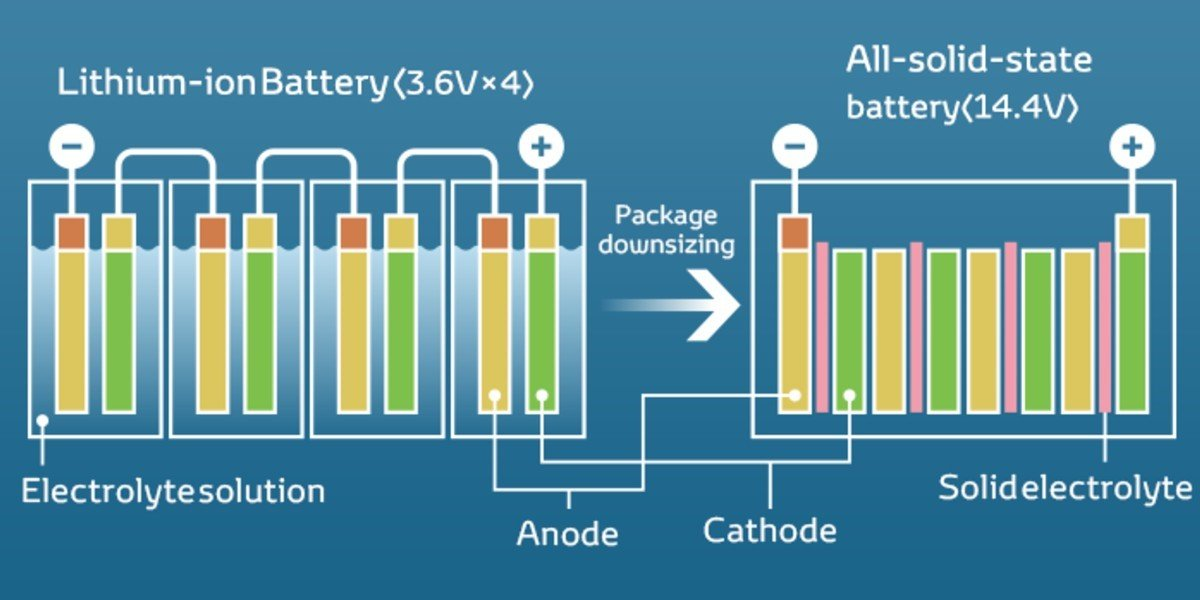 Volkswagen baterías