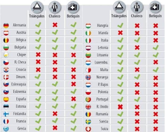 conducir por europa