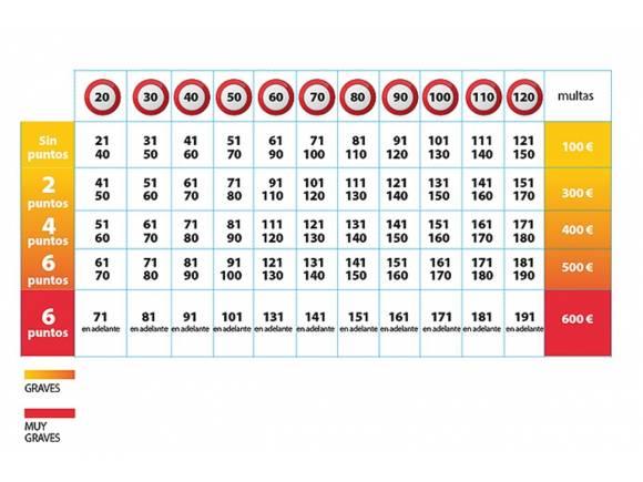 29.301 conductores, multados por exceso de velocidad: 8 de ellos a velocidades delictivas
