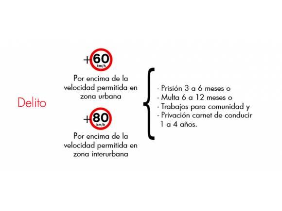 Exceso de velocidad: multas y penas de cárcel