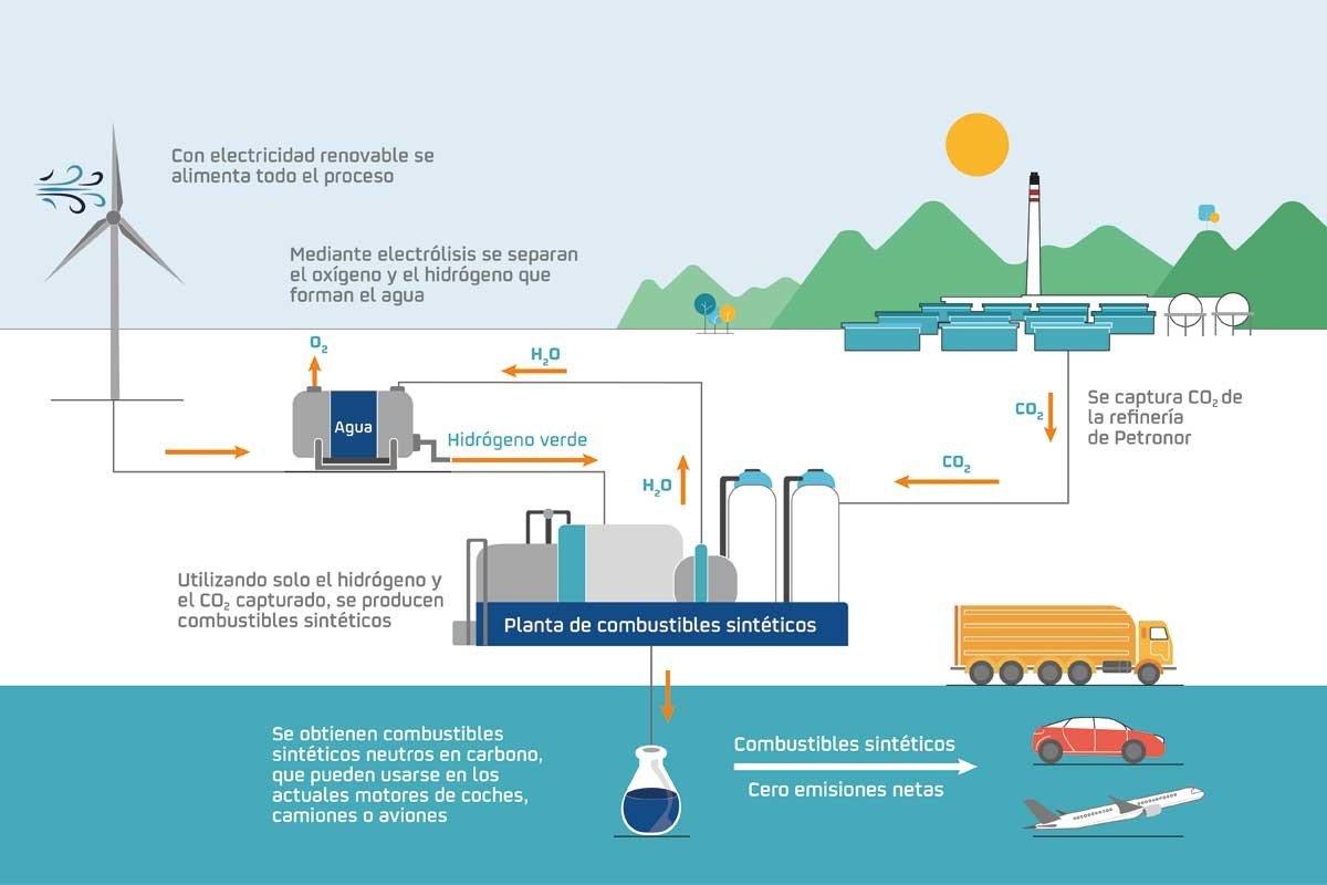 Repsol combustible sintetico