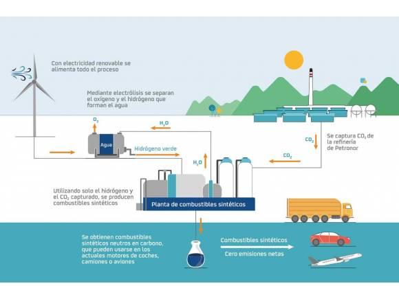 Repsol desarrollará el combustible del futuro con energías renovables