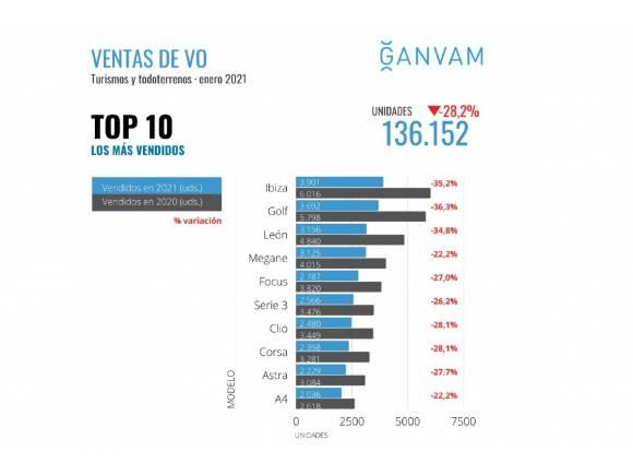 El mercado de segunda mano cae en enero un 28,2% por el coronavirus y Filomena