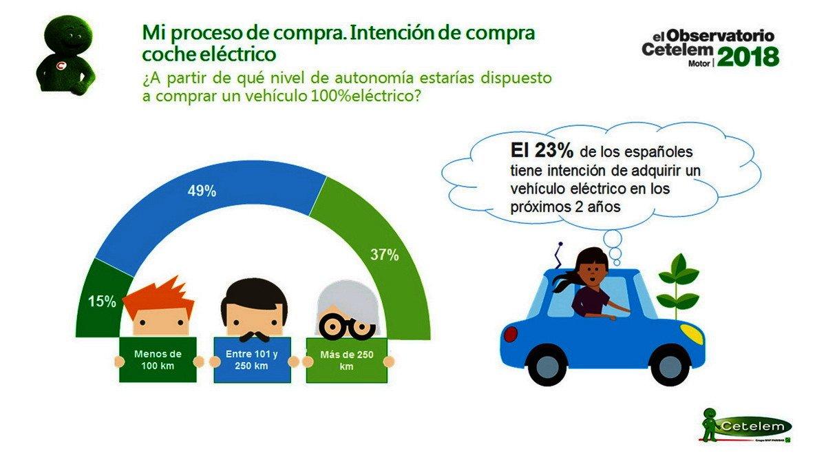 La intención de compra de coches híbridos y eléctricos supera a la de diesel