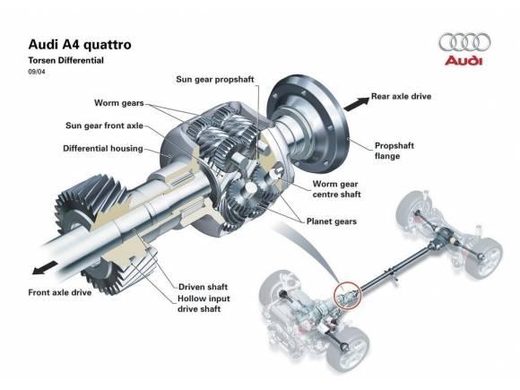 Cómo funciona el diferencial autoblocante de los coches