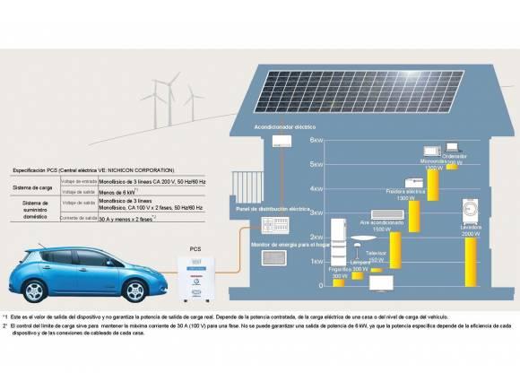 Un Nissan Leaf que da electricidad a la casa