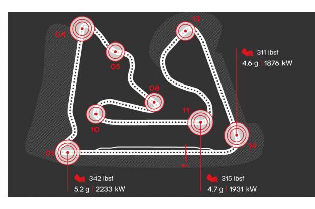 Gran Premio de Bahréin, datos de velocidades y frenadas