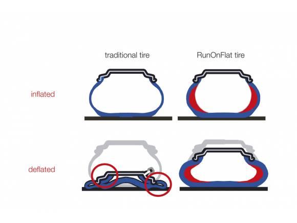 Qué son y cómo funcionan los neumáticos runflat