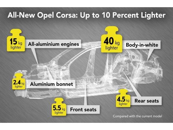 Nuevo Opel Corsa 2020, ligero, menos de 1.000 kg