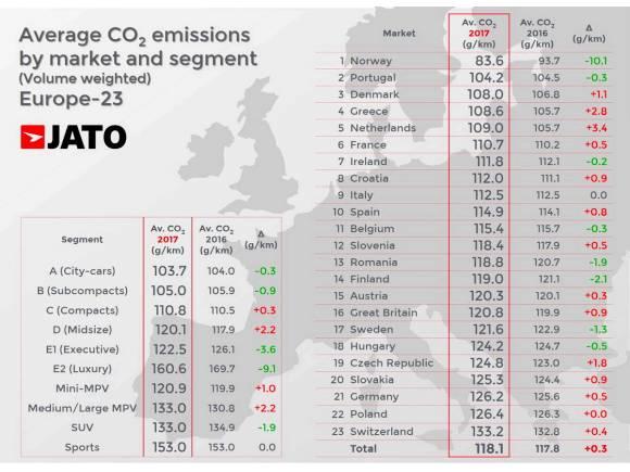 La bajada de ventas del diesel aumenta el nivel de emisiones de CO2
