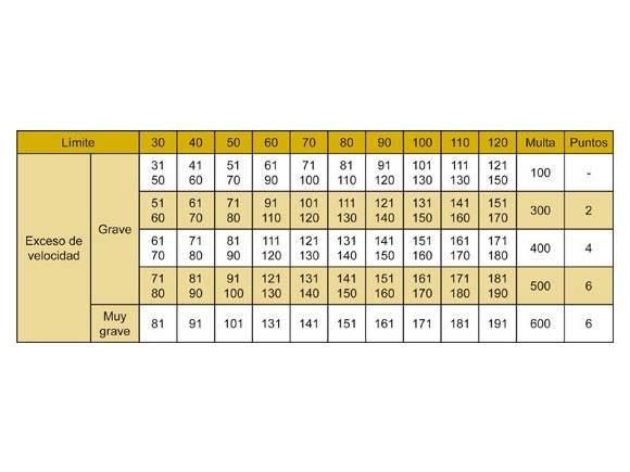 Carnet por puntos: Infracciones por las que te quitan puntos