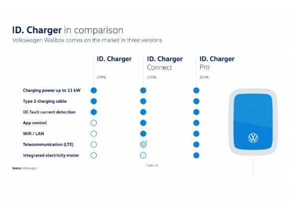 El Volkswagen ID. Charger, ya disponible por 399 euros