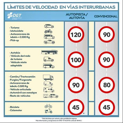 Ya está en vigor el nuevo límite de velocidad para carreteras convencionales: 90 km/h