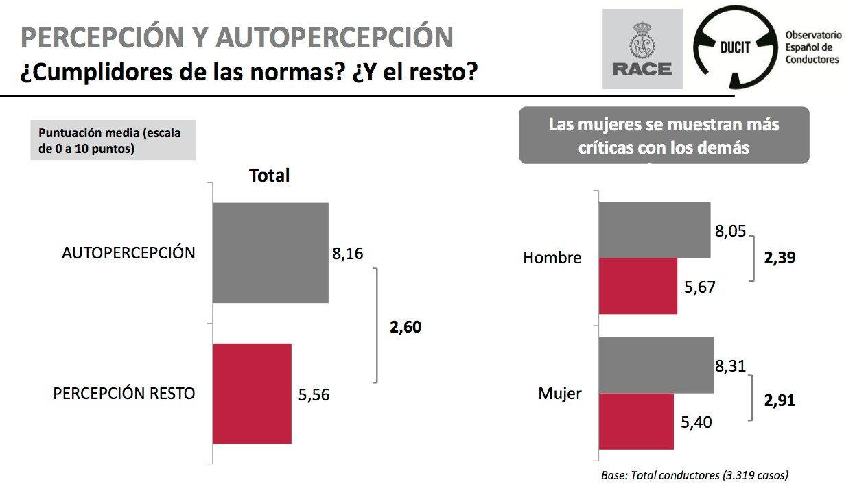 RACE - DUCIT, Observatorio Español de conductores