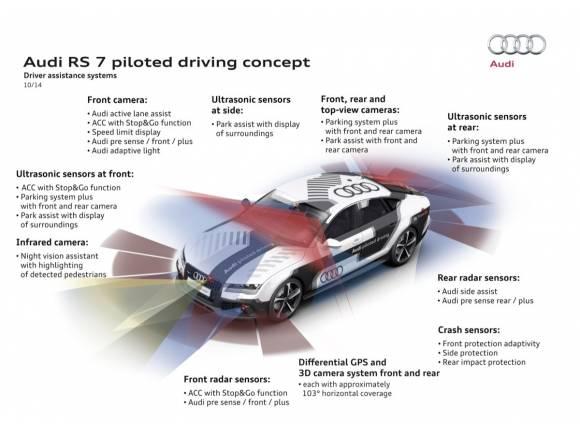 Audi RS 7 piloted driving concept: conducción autónoma con carácter deportivo