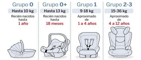 tipos silla niños coche