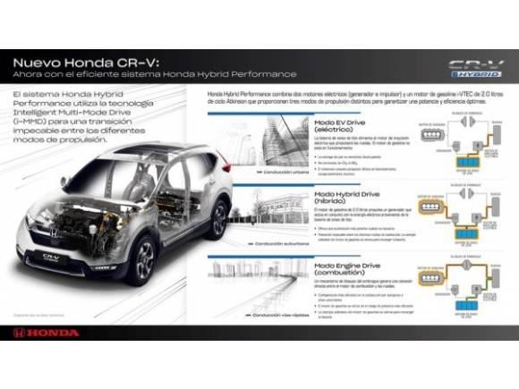 Así es la tecnología híbrida del Honda CR-V Hybrid