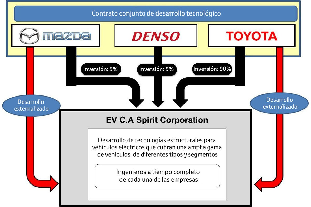EV C.A Spirit Corporation