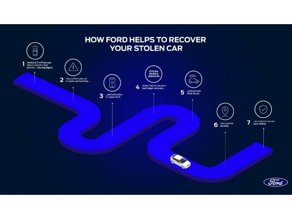 Si te roban el coche, la tecnología de Ford te echa un cable