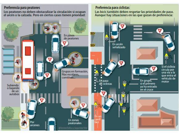 Prioridad de ciclistas y peatones: casos especiales