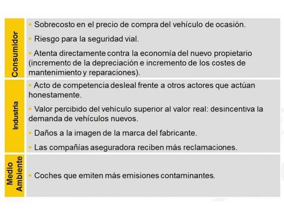 Estafa en la compra de coche: Cuentakilómetros trucado