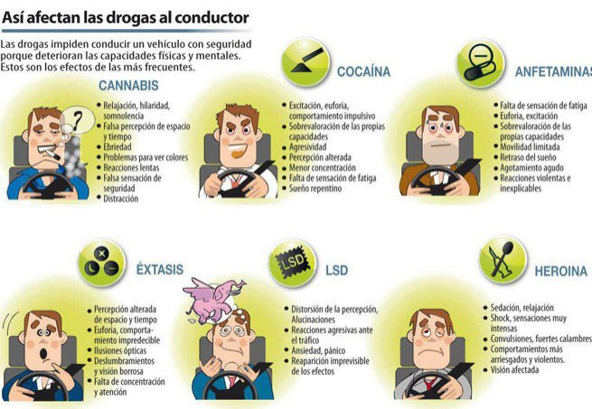 control drogas