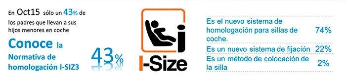 sobre la nueva normativa i-size