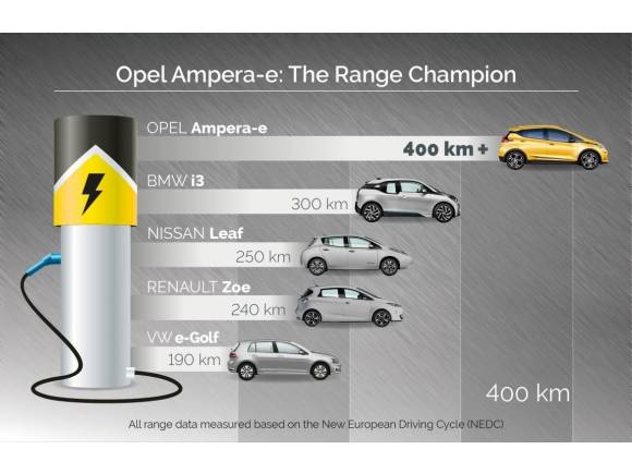 El coche elécrico Opel Ampera-E anuncia 400 km de autonomía
