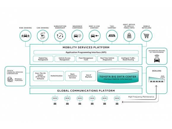 Toyota e-Palette, el vehículo autónomo para todo
