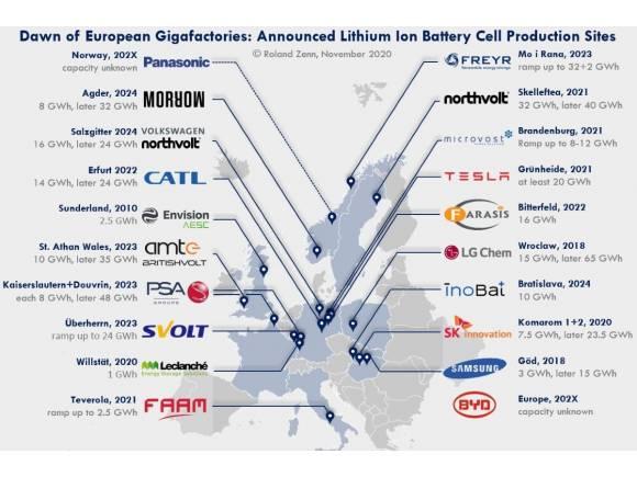 España, fuera de la ofensiva europea de producción de baterías